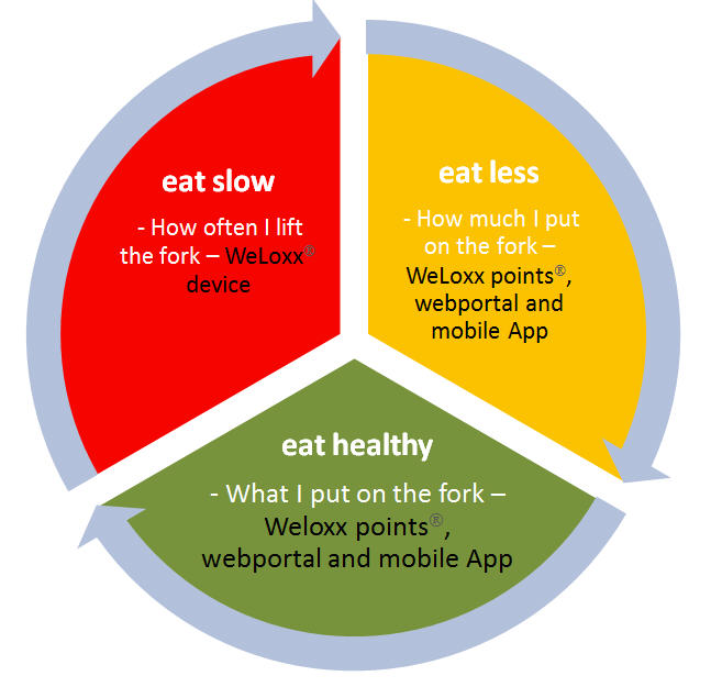 Overview Eating habits with WeLoxx